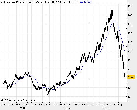 cours du petrole